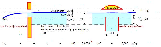 referentieperiode toegevoegd aan noodoverstort berekening