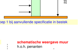 2014-10.1 Metselwerk (tuinmuur) toegevoegd